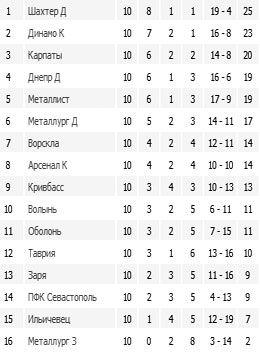 турнирная таблица кхл россии