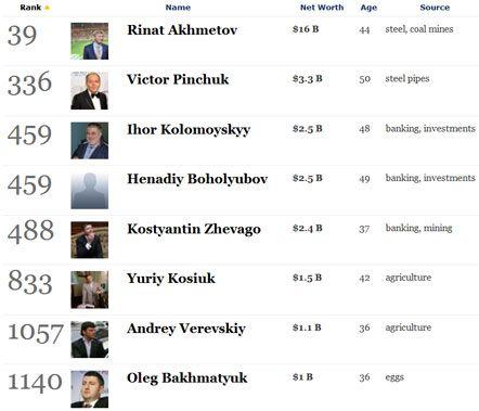 В новом списке Forbes – 8 украинских миллиардеров