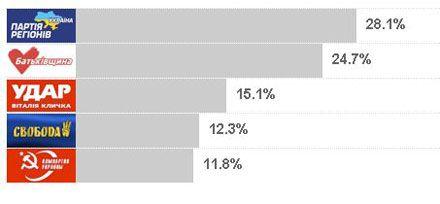 Национальный exit-poll объявил результаты