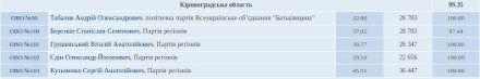Итоги выборов в Кировоградской области
