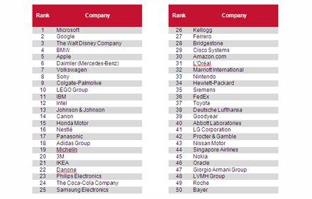 Microsoft стал лидером рейтинга