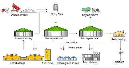 Схема работы биогазового завода / Фото: Poldanor