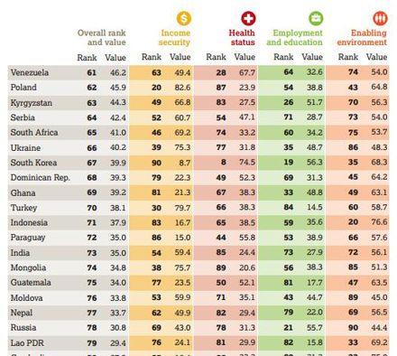 Украина заняла 66 место в рейтинге по сумме четырех показателей: финансовая безопасность, медицинский статус, занятость и образование, благоприятная среда