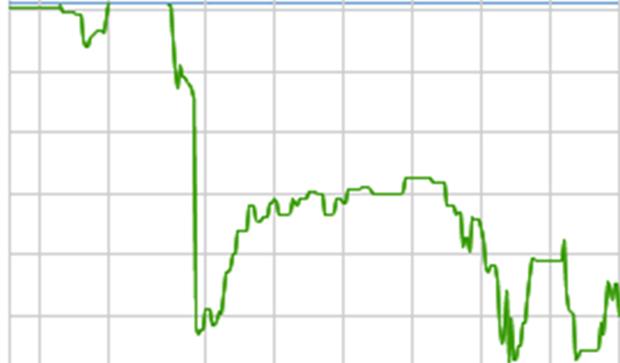 На украинском рынке акций рост сменился значительным снижением