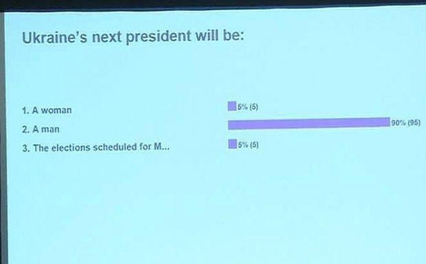 Согласно опросу, инвесторы предпочитают, чтобы новым президентом стал мужчина / politnavigator.net