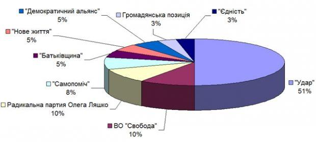 Партии в Киевраде согласно экзит-поллу студии Шустера