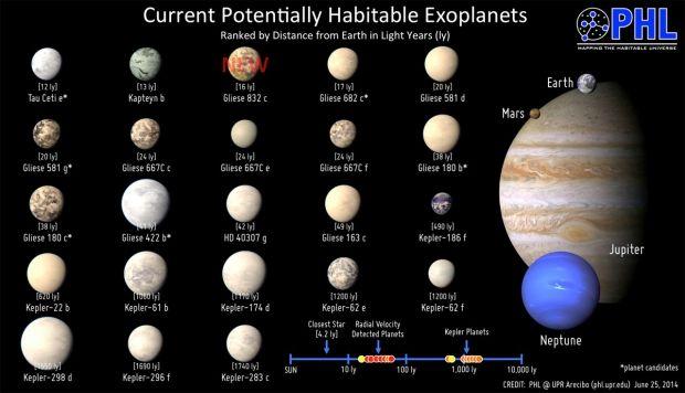 Планеты, на которых может быть жизнь