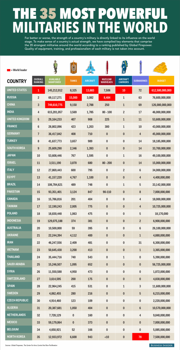 Україна потрапила у список країн з найвищою військовою могутністю / Business Insider