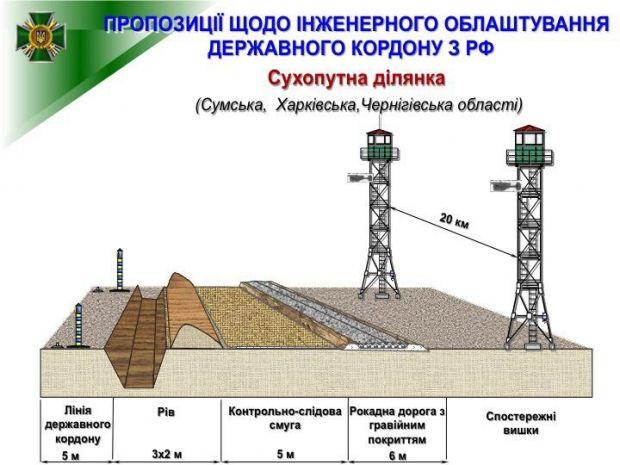 Началось строительство стены на границе с РФ / facebook.com/d.chygryn