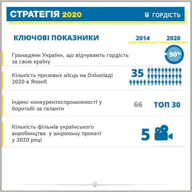 Президент обнародовал тезисы «Стратегии 2020» (инфографика)