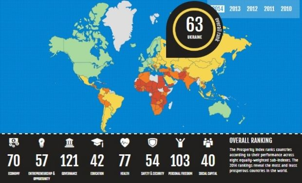 Ukraine ranks 63rd in the Prosperity Index of world countries / Photo from prosperity.com