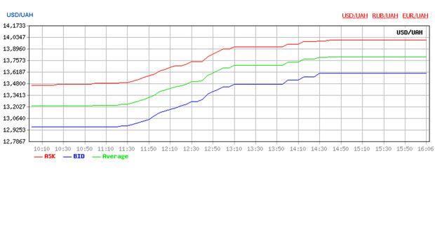 Chart from udinform.com