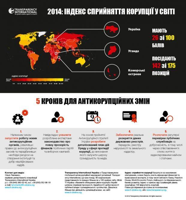 Індекс сприйняття корупції у світі / ti-ukraine.org