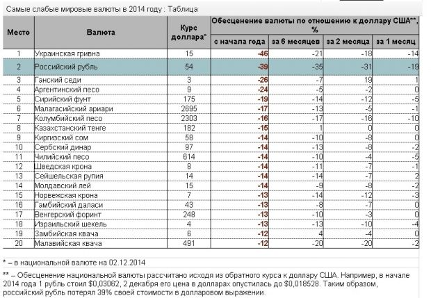 Гривна и рубль бьют все рекроды, фото - Экономика. «The Kiev Times»