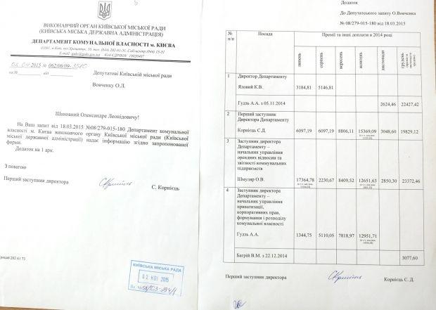 Премії у Департаменті комунальної власності Києва / Олександр Вовченко