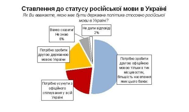 Социологи нашли наиболее приемлемый вариант статуса русского языка