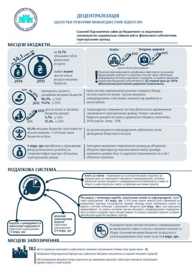 decentralization.gov.ua