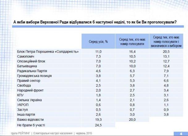 Українці знову обрали б Порошенка президентом, Тимошенко - на другому місці - опитування