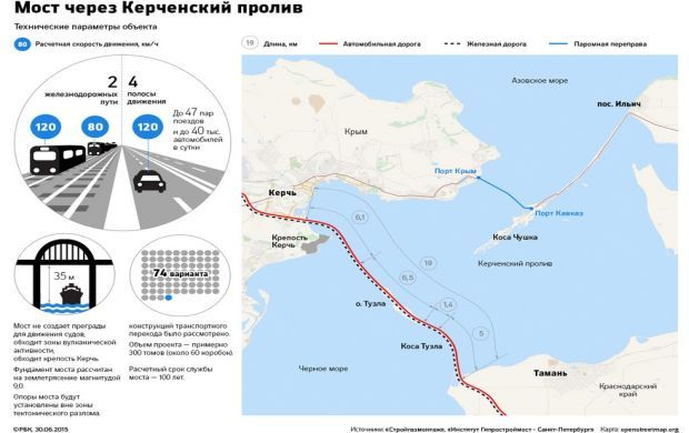 The Crimean bridge crossing consists of parallel road and rail sections / Photo from top.rbc.ru