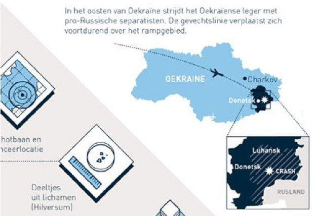 A screenshot of the Dutch Openbaar Ministerie's website with an MH17 investigation infographic / From www.om.nl