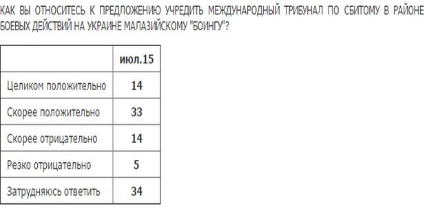 Photo from levada.ru