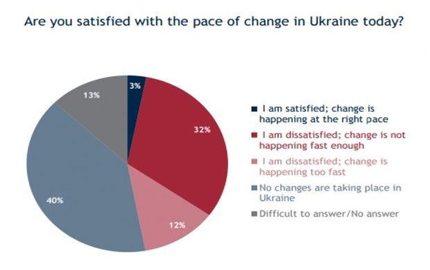 украинцы поддерживают такие обещанные властью Украины реформы, как децентрализация и реформа на местном уровне