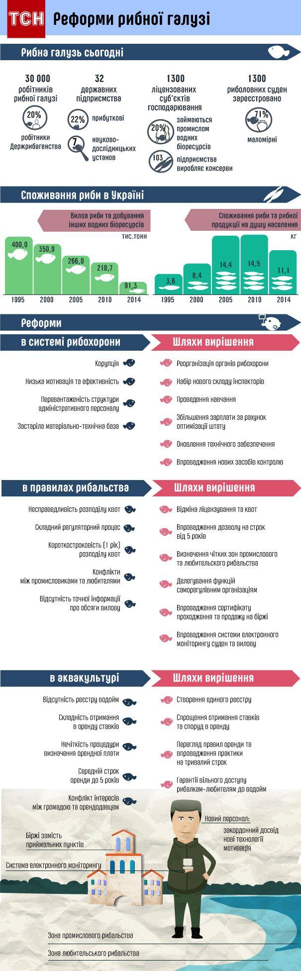 рыбный патруль / ru.tsn.ua