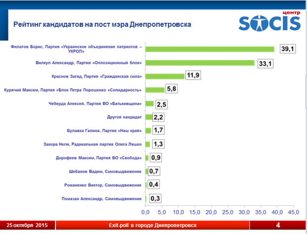 The rating of candidates for Dnipropetrovsk mayor / SOCIS screenshot