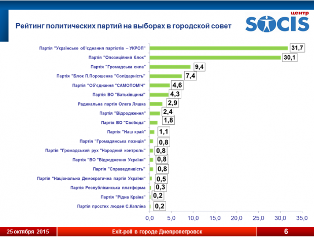 The rating of political parties running for Dnipropetrovsk city council / SOCIS screenshot