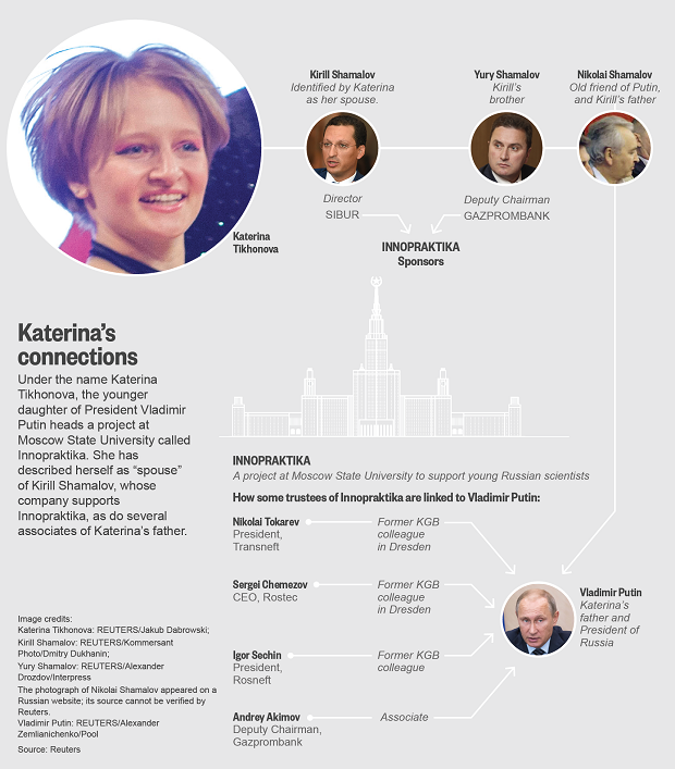 Katerina's connections / Infographics by REUTERS
