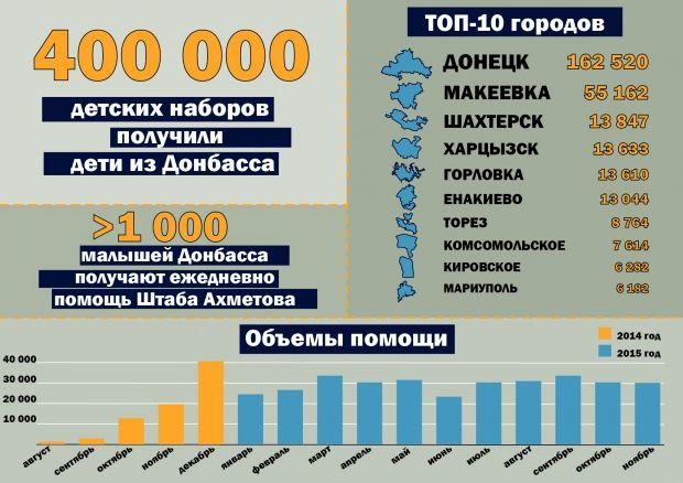 Инфографика / Фото: Пресс-служба Гуманитарного штаба Рината Ахметова
