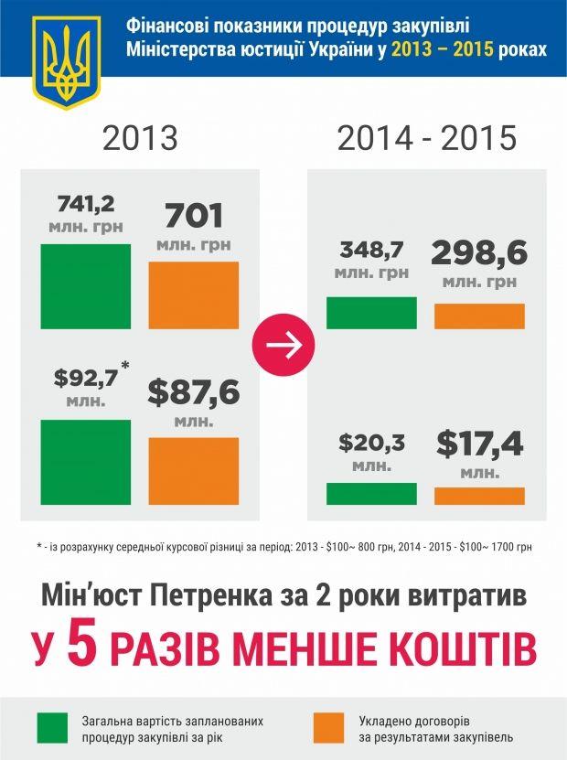 Минюст потратил на тендерные закупки в 5 раз меньше, чем прошлое руководство