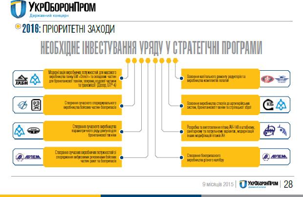 Планы Укроборонпрома на 2016 год
