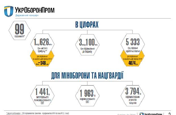 Итоги работы Укроборонпрома за 9 месяцев 21015 года