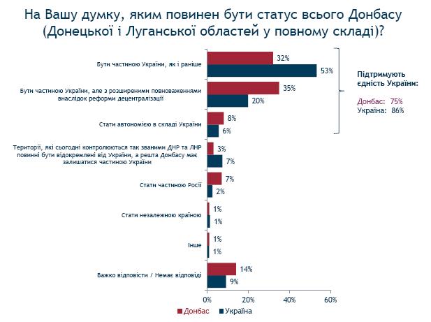 Соцопитування: Більшість жителів Донбасу підтримує єдність країни