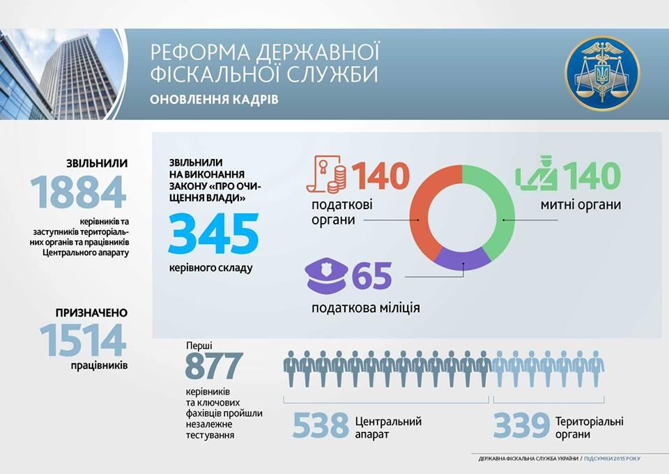 facebook.com/minfin.gov.ua