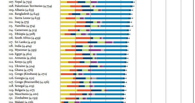 Украина - между Кенией и Ганой в рейтинге самых счастливых стран
