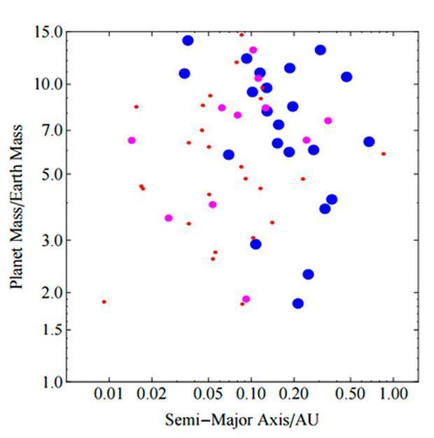 Зависимость массы обнаруженных экзопланет от длины больших полуосей их орбит / lenta.ru