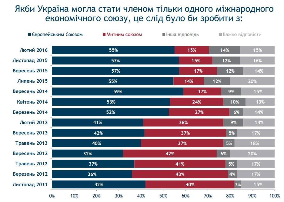 Більшість українців - за вступ України до ЄС /  Інфографіка: Рейтинг