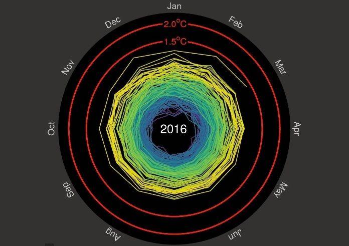 Ученый опубликовал инфографику изменения климата за 166 лет