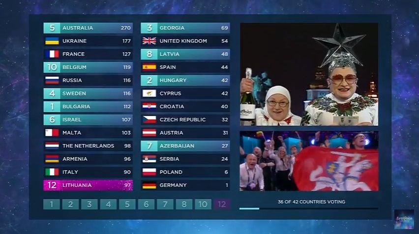 Результаты голосования украинского жюри / Скриншот с трансляции