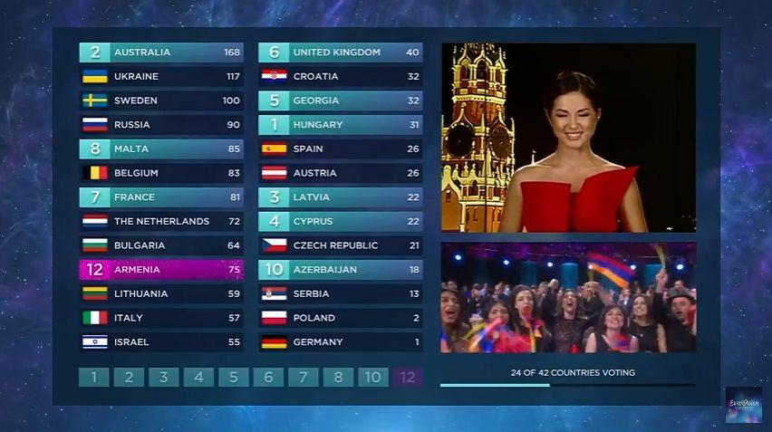 Результаты голосования российского жюри / Скриншот с трансляции