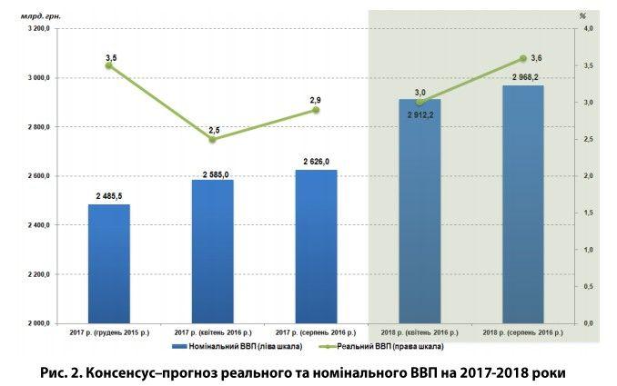 Экономика украины в 2018 году прогноз экспертов последние новости