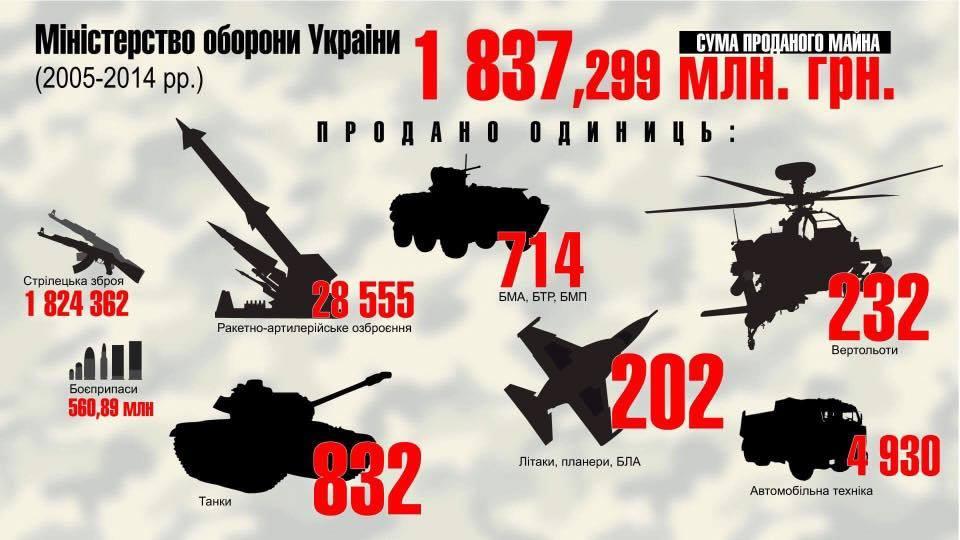 ВКиеве возбудили дела одоведении армии досостояния небоеспособности