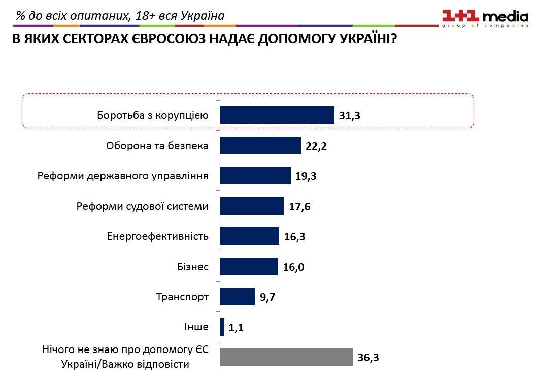 Значна частина українців не знають, як саме ЄС допомагає Україні