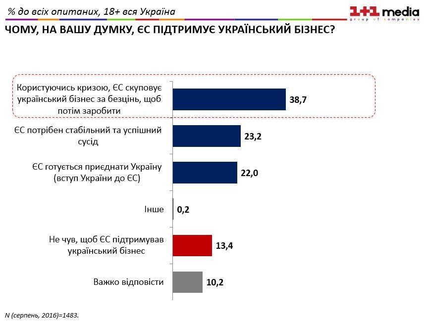 Українці поділилися думками щодо мотивів ЄС при наданні допомоги Україні