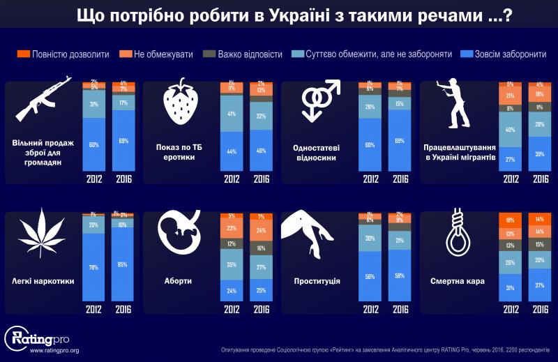 Большинство украинцев зазапрет мигрантов, проституции, однополых отношений имарихуаны