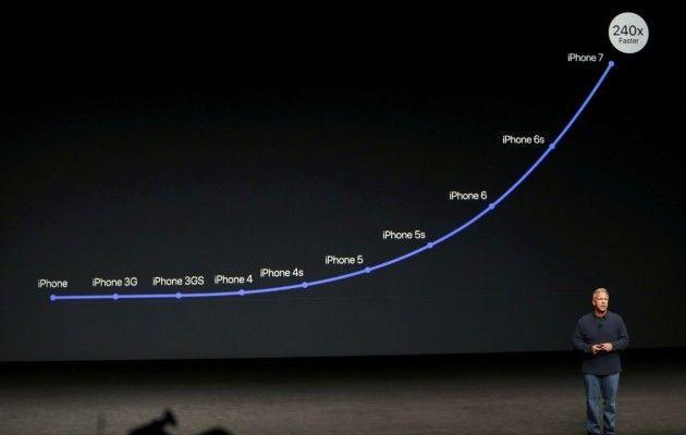 производительностьiPhone 7 увеличилась