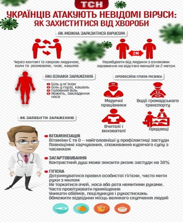 ВОрловской области заболеваемость ОРВИ ниже эпидемпорога
