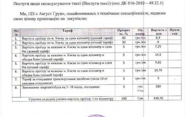 НБУ заказывает такси для служащих за350 гривен/километр